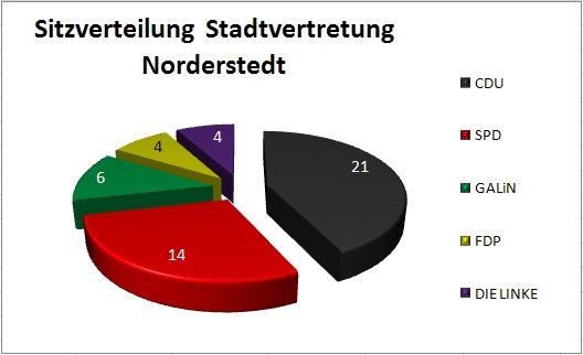 Sitzverteilung Stadtvertretung - Tortendiagramm
