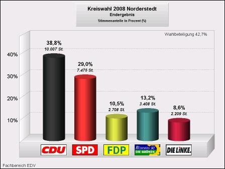 Kreiswahlergebnis Norderstedt 2008 Tortendiagramm