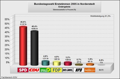 Bundestagswahl 2005 Erststimmen
