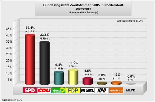 Bundestagswahl 2005 Zweitstimmen