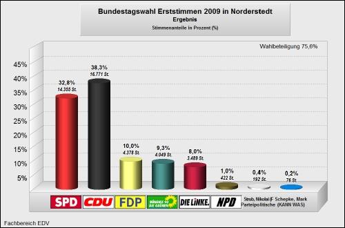 Bundestagswahl 2009 Erststimmen