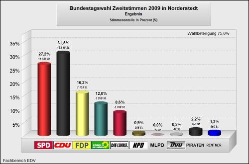 Bundestagswahl 2009 Zweitstimmen