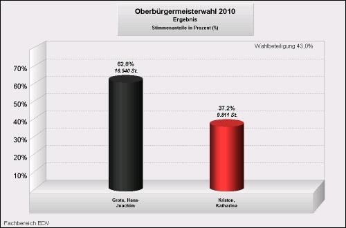OB Wahl 2010