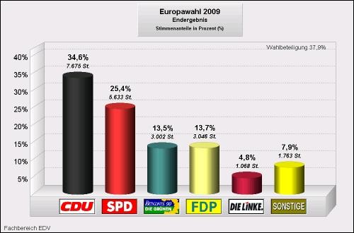 Europawahl 2009 Norderstedt Balkengrafik