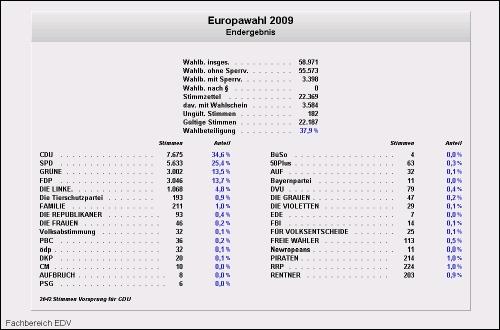 Europawahl 2009 Norderstedt in Prozent