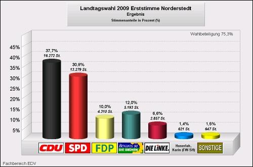 LTWNorderstedt2009Erststimmen