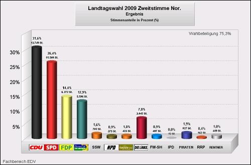 Landtagswahl Norderstedt 2009 Zweitstimmen