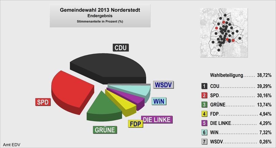 Gemeindewahl 2008 Tortendiagramm
