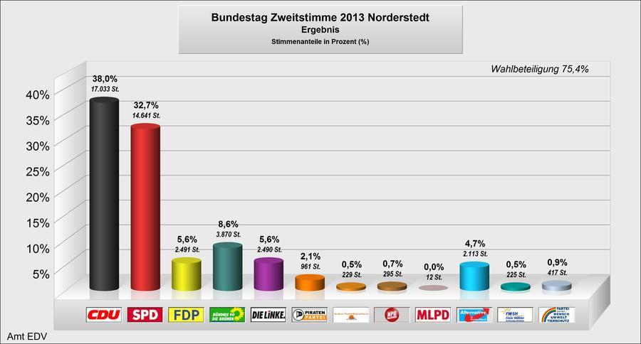 Endergebnis Bundestagswahl 2013 Zweitstimmen