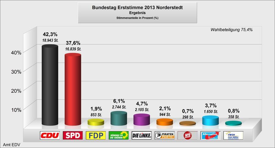 Endergebnis Bundestagswahl 2013 Erststimmen