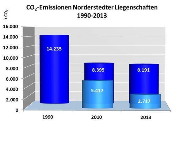 Klimaschutz Liegenschaft