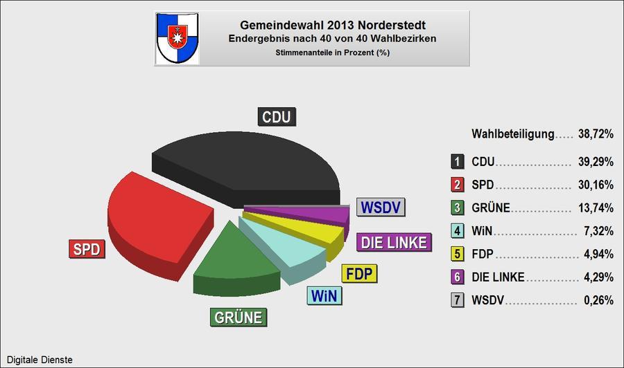 Gemeindewahl Endergebnis 2013